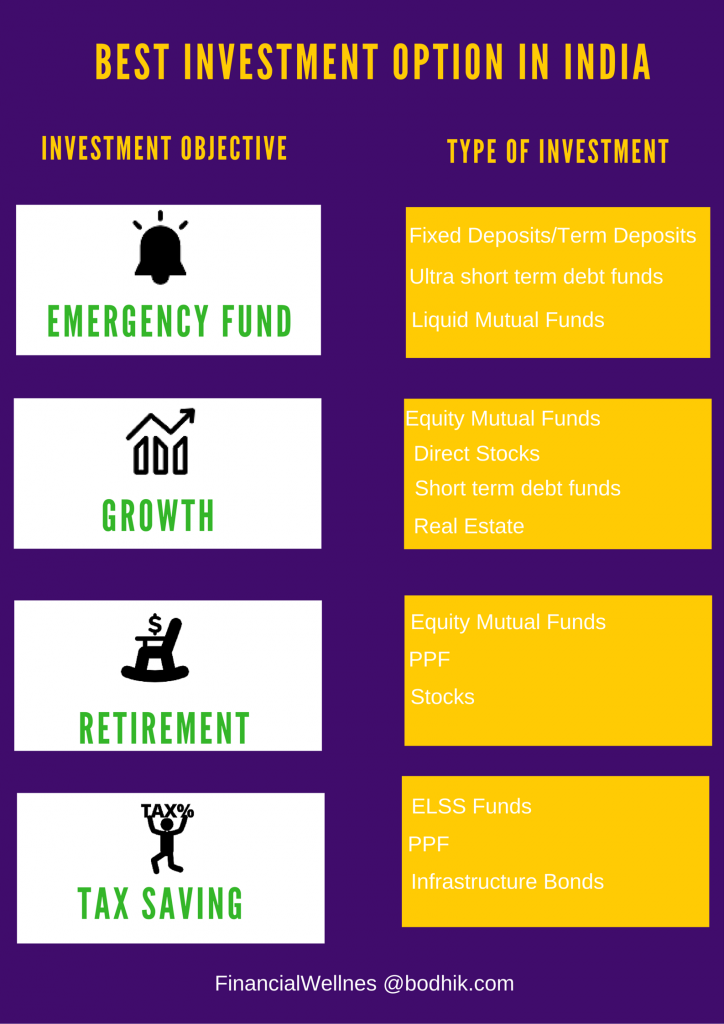 Best investment options in india for long term 2017