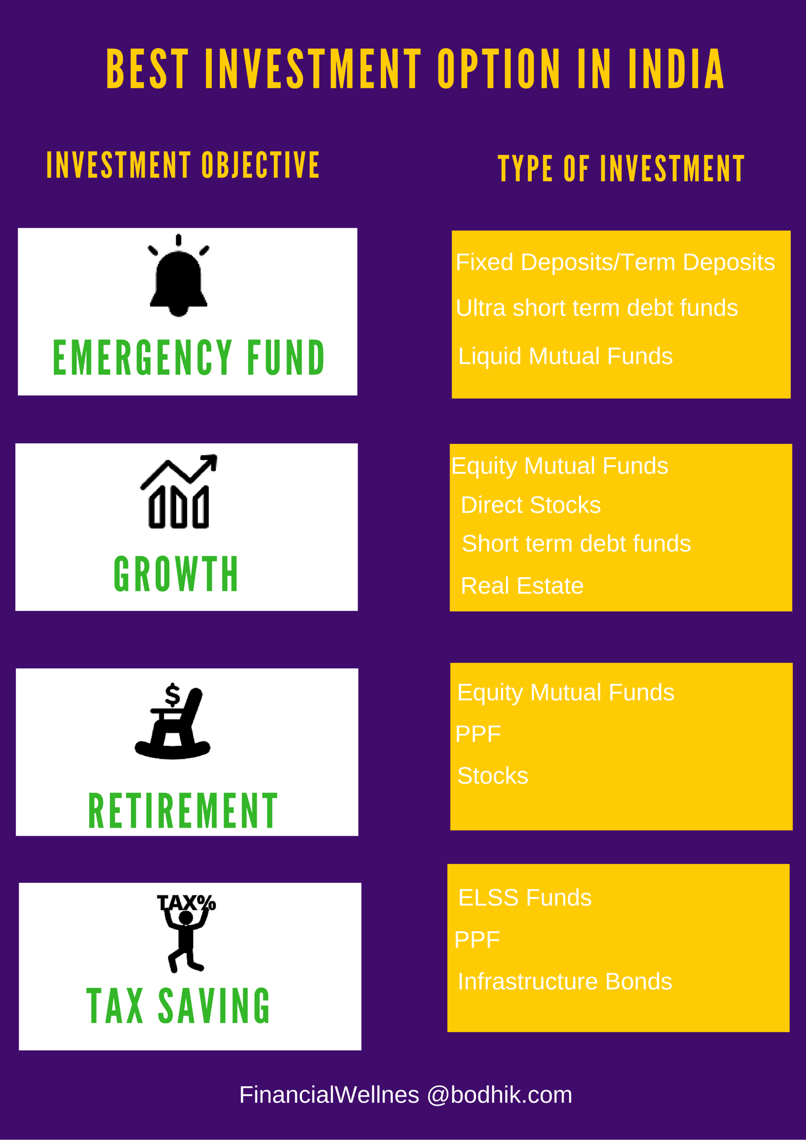 What is the best option to invest money in india