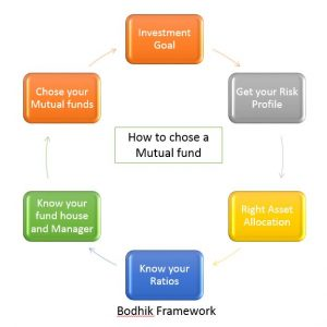 How to chose mutual fund, select mutual fund, mutual funds selection, mutual funds