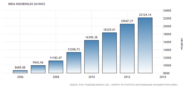 India savings