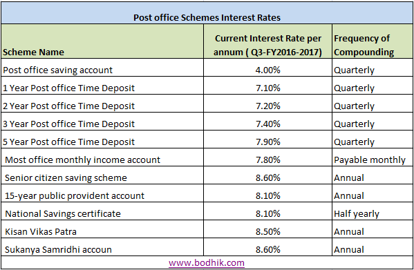 Q2 FY 2016-2017 Interest Rates for Different Post Office Schemes