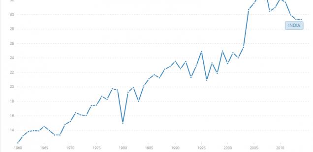 Savings percentage of GDP