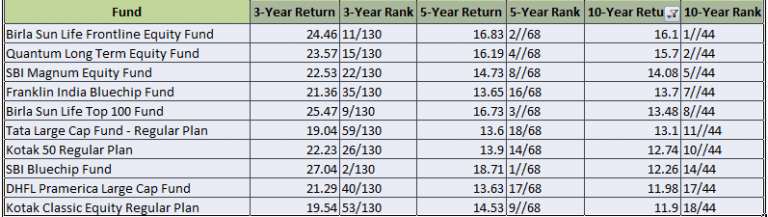 Large cap 10 year Return
