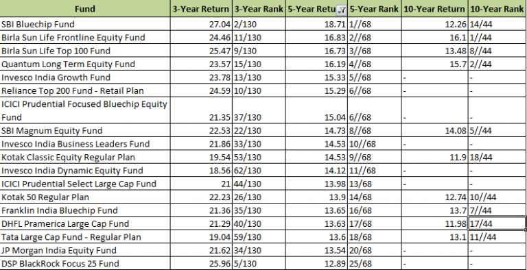 Large cap 5 year returns