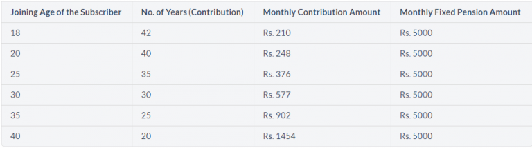 Atal Pension Yojana, Atal Pension Yojana details