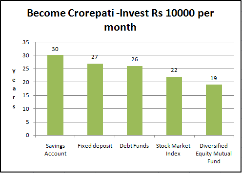 becoming-crorepati-10k