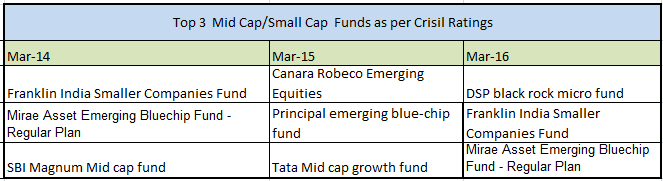 mutual fund ratings, mutual funds