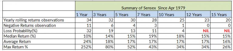 Sensex Returns since 1979