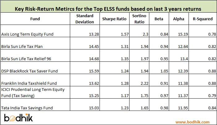 elss-risk-ratios