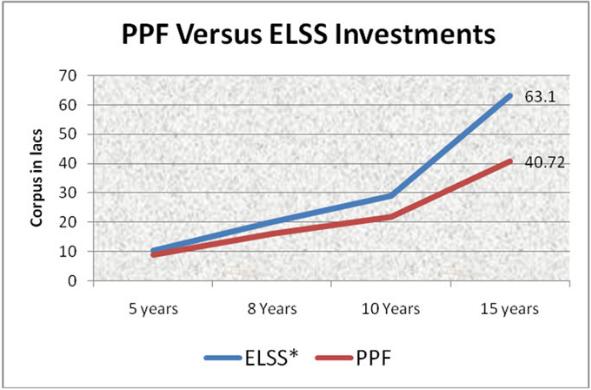 elss-versus-ppf