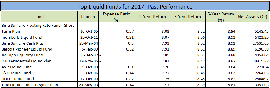 liquid-funds-performance
