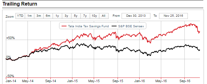 tata-india-tax-saving-fund