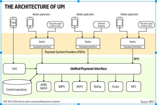 upi-infrastructure