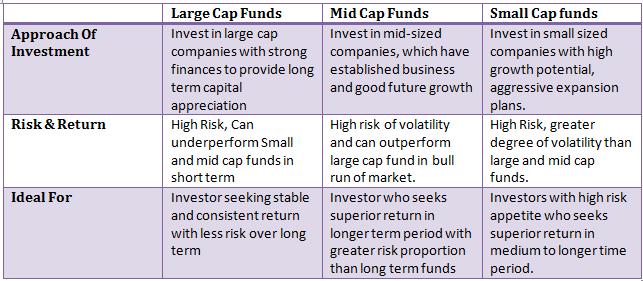 large cap vs mid cap vs small cap, mutual funds, market capitalization, large cap funds