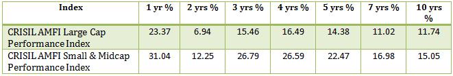 large cap vs mid cap vs small cap, mutual funds