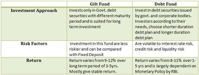Gilt funds vs debt funds, mutual funds